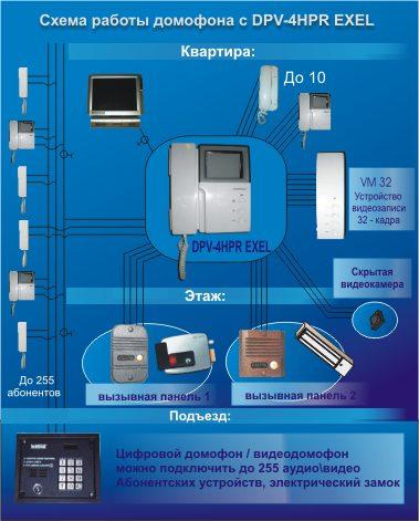 Схема работы домофона с DPV-4HPR EXEL.
